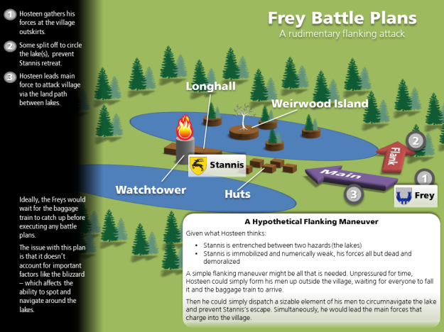 Frey Plans - Flanking Maneuver
